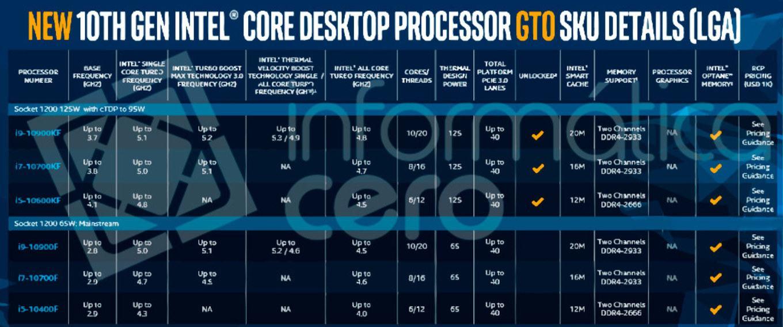 Процессоры Intel Core 10-го поколения