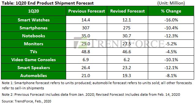 Таблица падения производства высокотехнологичных товаров из -за COVID-19
