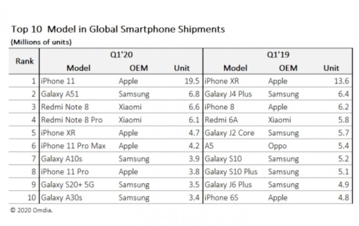 топ моделей смартфонов
