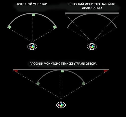радиус комфортного охвата глазом изогнутого и обычного мониторов