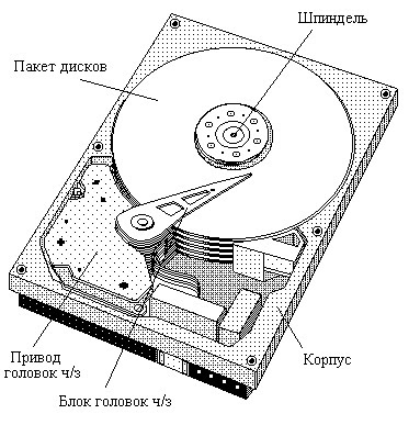 схема HDD диска