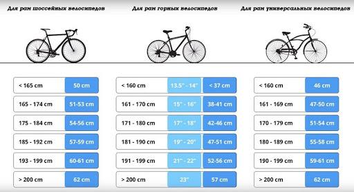 Таблица размеров рам в зависимости от роста