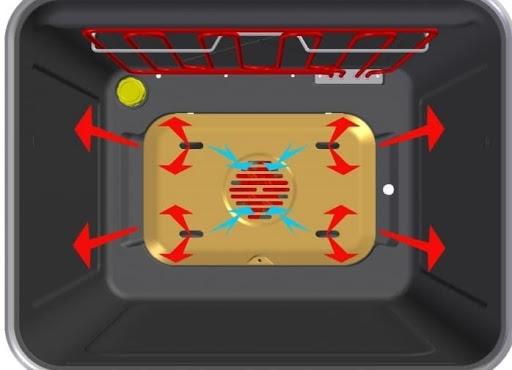 Конвекция в микроволновке