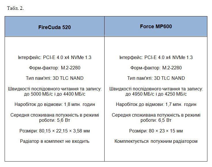 Сравнение Seagate FireCuda 520 и Corsair Force MP600