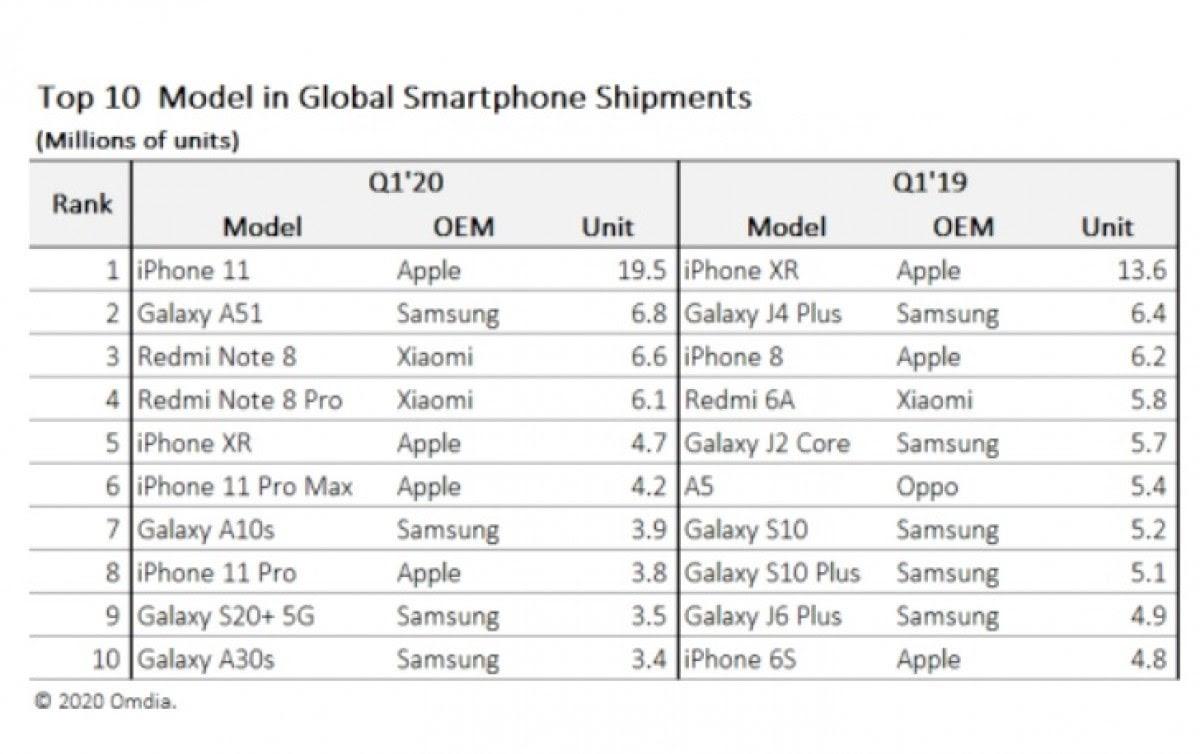 топ иоделей смартфонів