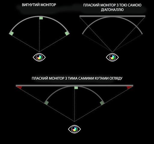 радіус комфортного охоплення оком вигнутого і звичайного моніторів
