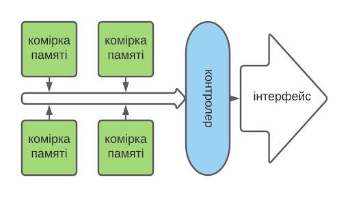 схема твердотільного накопичувача