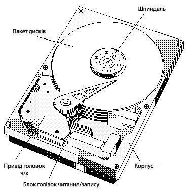 конструкція HDD диска