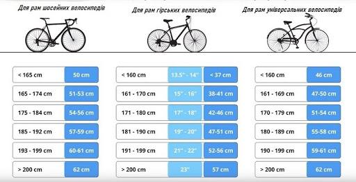 Таблиця розмірів рам залежно від зросту