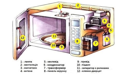 Конструкція типової сучасної мікрохвильовки