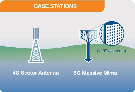 Base stations 5g